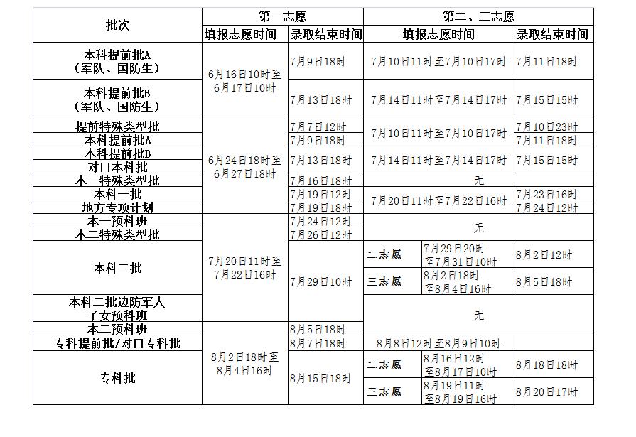 2016年河北省填报志愿和录取的时间安排